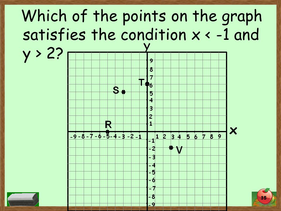 Which of the points on the graph satisfies the condition x 2 35