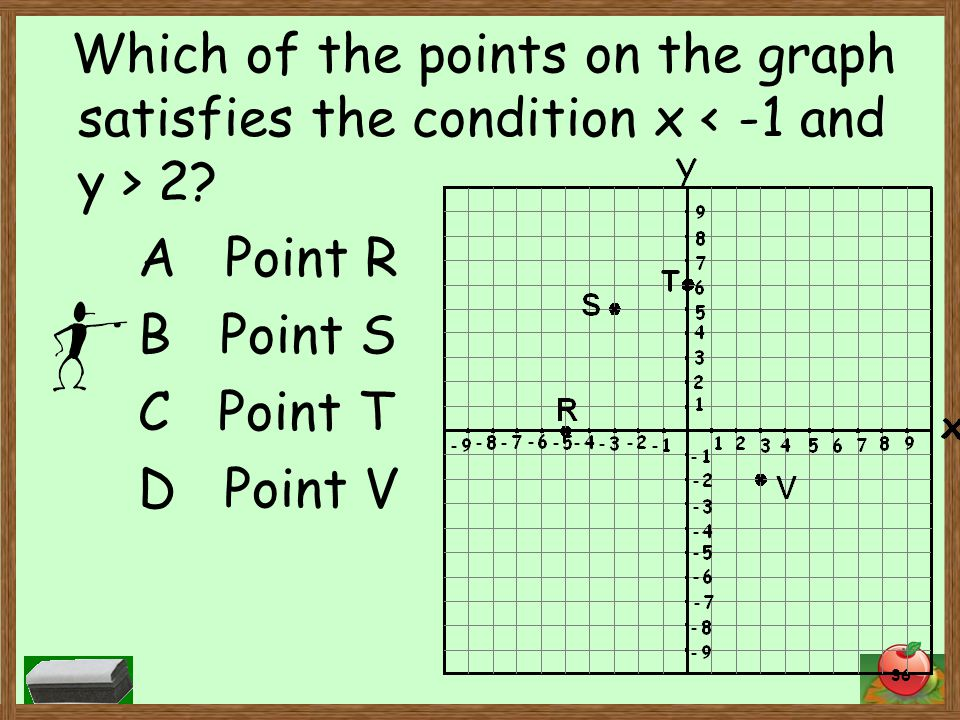 36 Which of the points on the graph satisfies the condition x 2.
