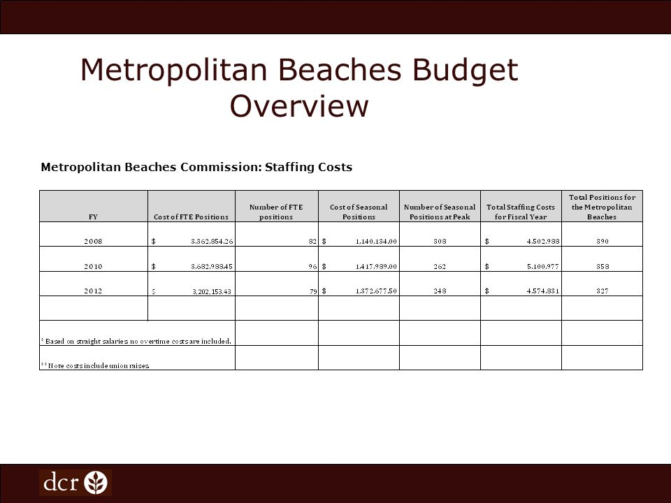 Metropolitan Beaches Commission: Staffing Costs