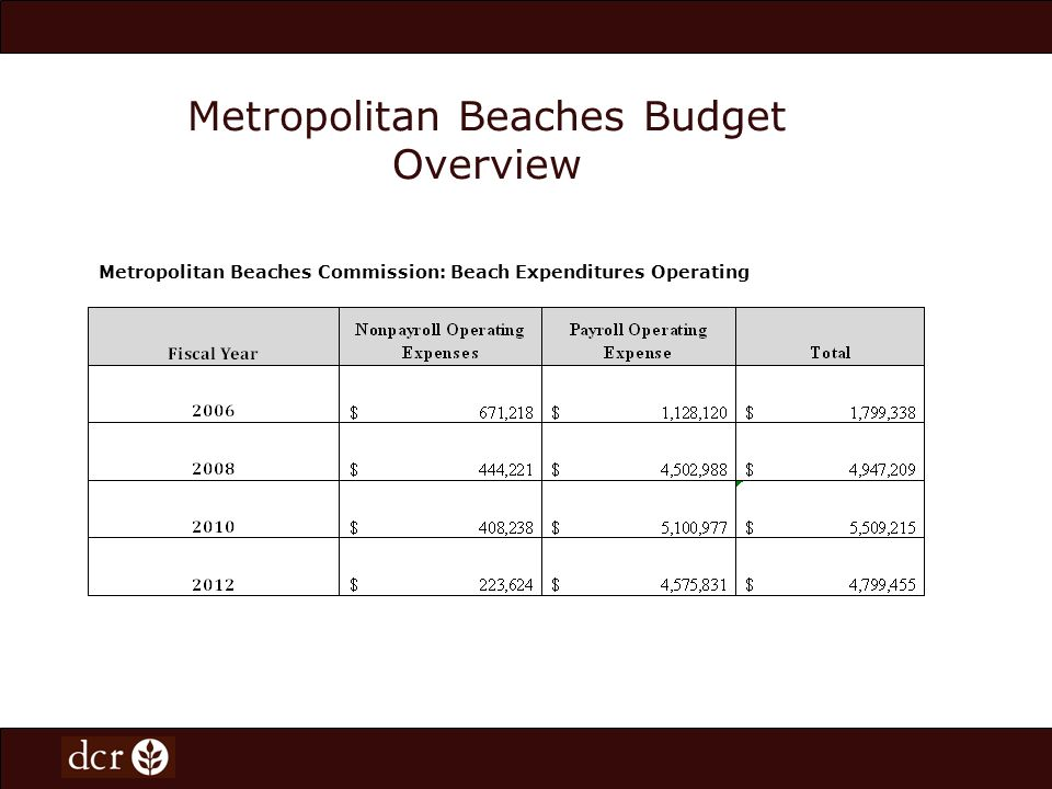 Metropolitan Beaches Budget Overview Metropolitan Beaches Commission: Beach Expenditures Operating