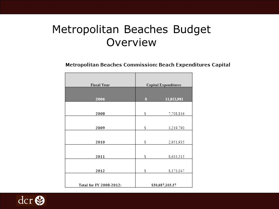Metropolitan Beaches Budget Overview Metropolitan Beaches Commission: Beach Expenditures Capital Fiscal Year Capital Expenditures 2006 $ 11,812,981 2008 $ 7,708,816 2009 $ 3,219,790 2010 $ 2,951,935 2011 $ 8,633,515 2012 $ 8,173,047 Total for FY 2008-2012: $30,687,103.37