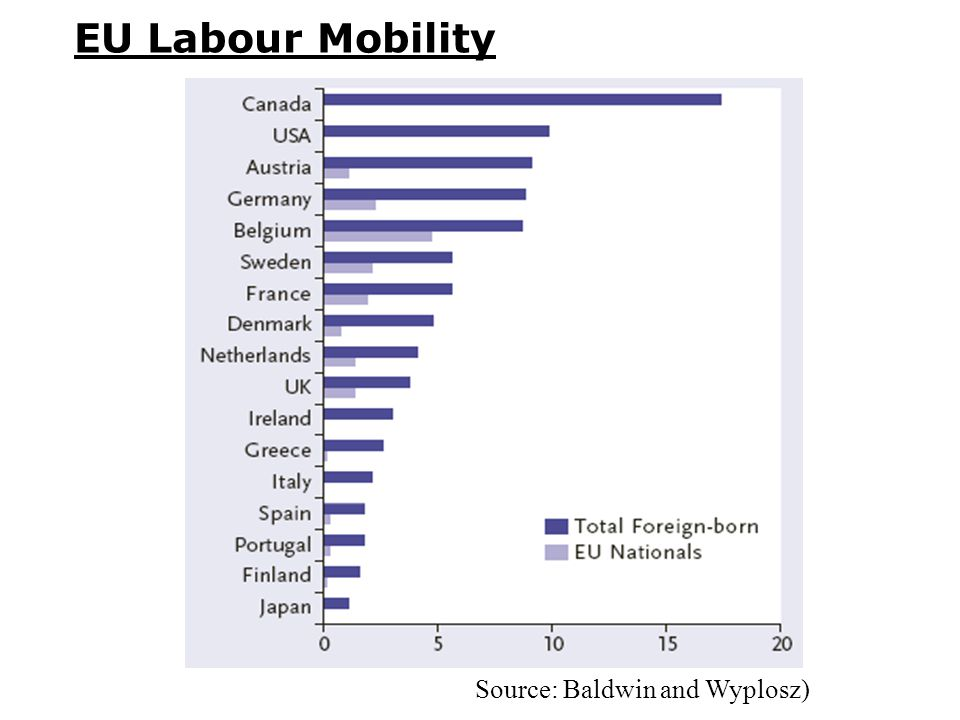 EU Labour Mobility Source: Baldwin and Wyplosz)