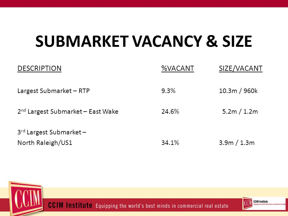SUBMARKET VACANCY & SIZE DESCRIPTION%VACANTSIZE/VACANT Largest Submarket – RTP9.3%10.3m / 960k 2 nd Largest Submarket – East Wake24.6% 5.2m / 1.2m 3 rd Largest Submarket – North Raleigh/US134.1%3.9m / 1.3m