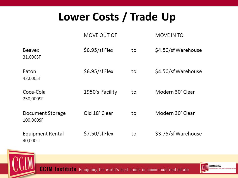 Lower Costs / Trade Up MOVE OUT OFMOVE IN TO Beavex$6.95/sf Flexto$4.50/sf Warehouse 31,000SF Eaton$6.95/sf Flexto$4.50/sf Warehouse 42,000SF Coca-Cola1950s Facility toModern 30 Clear 250,000SF Document StorageOld 18 CleartoModern 30 Clear 100,000SF Equipment Rental$7.50/sf Flexto$3.75/sf Warehouse 40,000sf