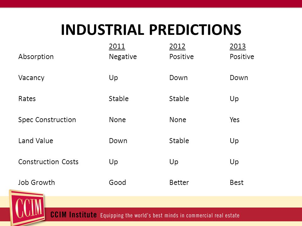 INDUSTRIAL PREDICTIONS 201120122013 AbsorptionNegativePositivePositive VacancyUp DownDown RatesStableStableUp Spec ConstructionNone NoneYes Land ValueDownStableUp Construction CostsUpUpUp Job GrowthGoodBetterBest