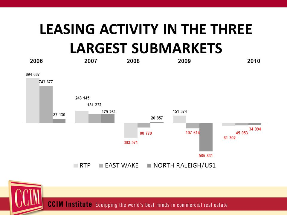 LEASING ACTIVITY IN THE THREE LARGEST SUBMARKETS 20062007 2008 2009 2010