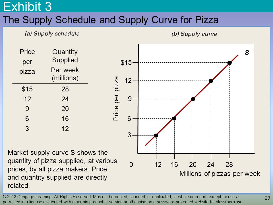 Exhibit 3 23 The Supply Schedule and Supply Curve for Pizza S Price per pizza Quantity Supplied Per week (millions) $15 12 9 6 3 28 24 20 16 12 24201612 Millions of pizzas per week 28 0 9 6 3 12 Price per pizza $15 Market supply curve S shows the quantity of pizza supplied, at various prices, by all pizza makers.