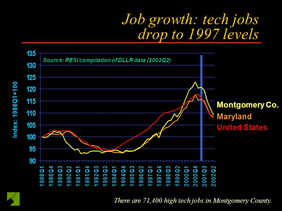 Job growth: tech jobs drop to 1997 levels There are 71,400 high tech jobs in Montgomery County.