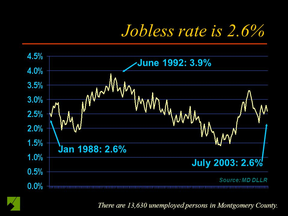 Jobless rate is 2.6% There are 13,630 unemployed persons in Montgomery County.