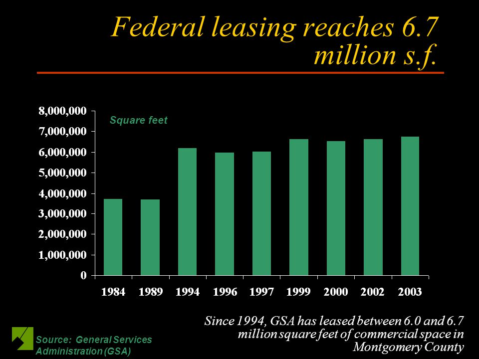 Federal leasing reaches 6.7 million s.f.