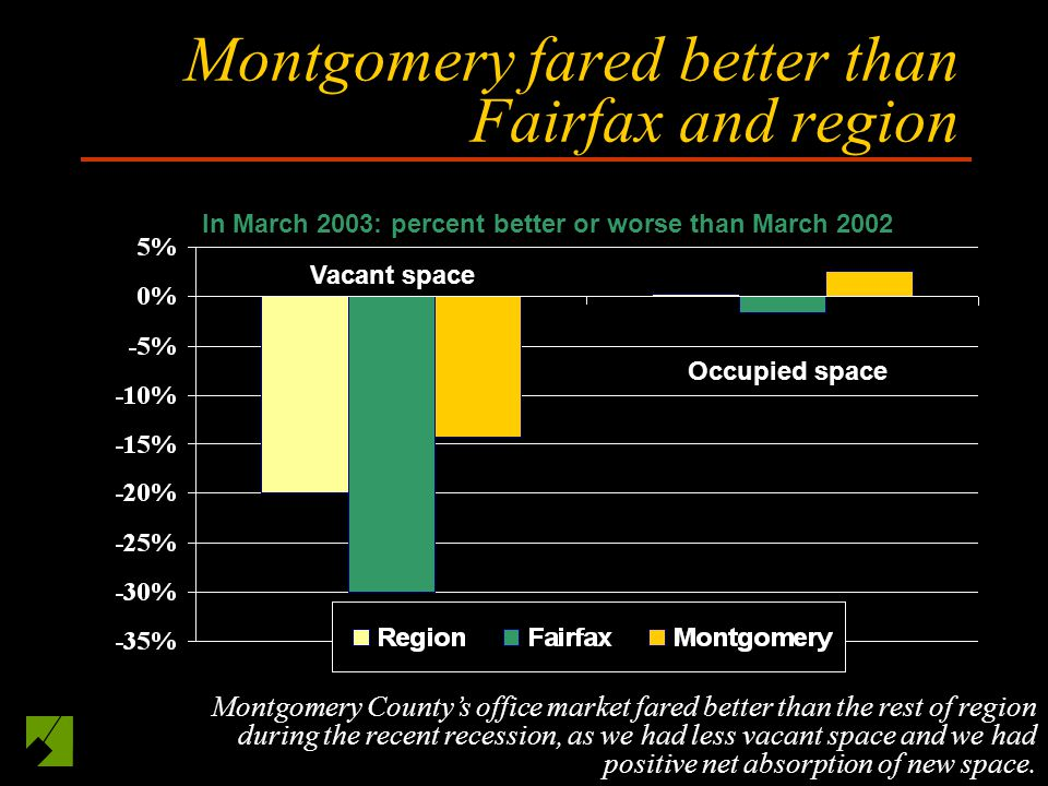 Montgomery fared better than Fairfax and region In March 2003: percent better or worse than March 2002 Vacant space Occupied space Montgomery Countys office market fared better than the rest of region during the recent recession, as we had less vacant space and we had positive net absorption of new space.