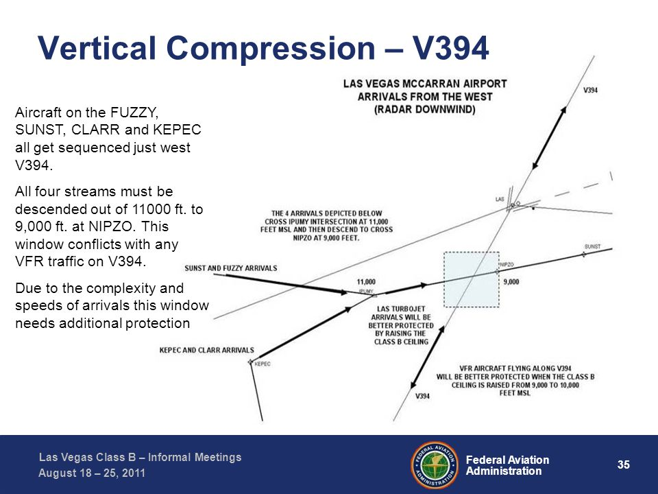 35 Federal Aviation Administration Las Vegas Class B – Informal Meetings August 18 – 25, 2011 Aircraft on the FUZZY, SUNST, CLARR and KEPEC all get sequenced just west V394.