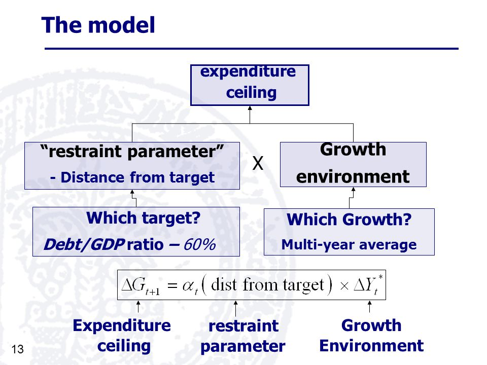 13 The model expenditure ceiling Growth environment restraint parameter - Distance from target Which Growth.