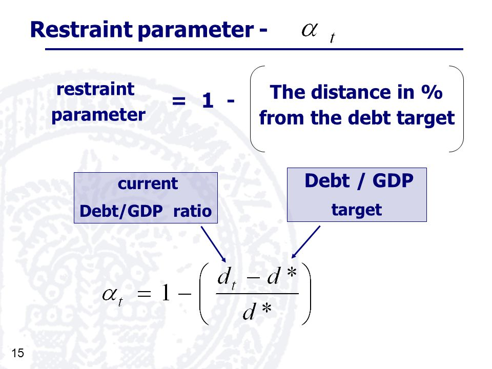 15 Restraint parameter - current Debt/GDP ratio The distance in % from the debt target restraint parameter Debt / GDP target =1 -