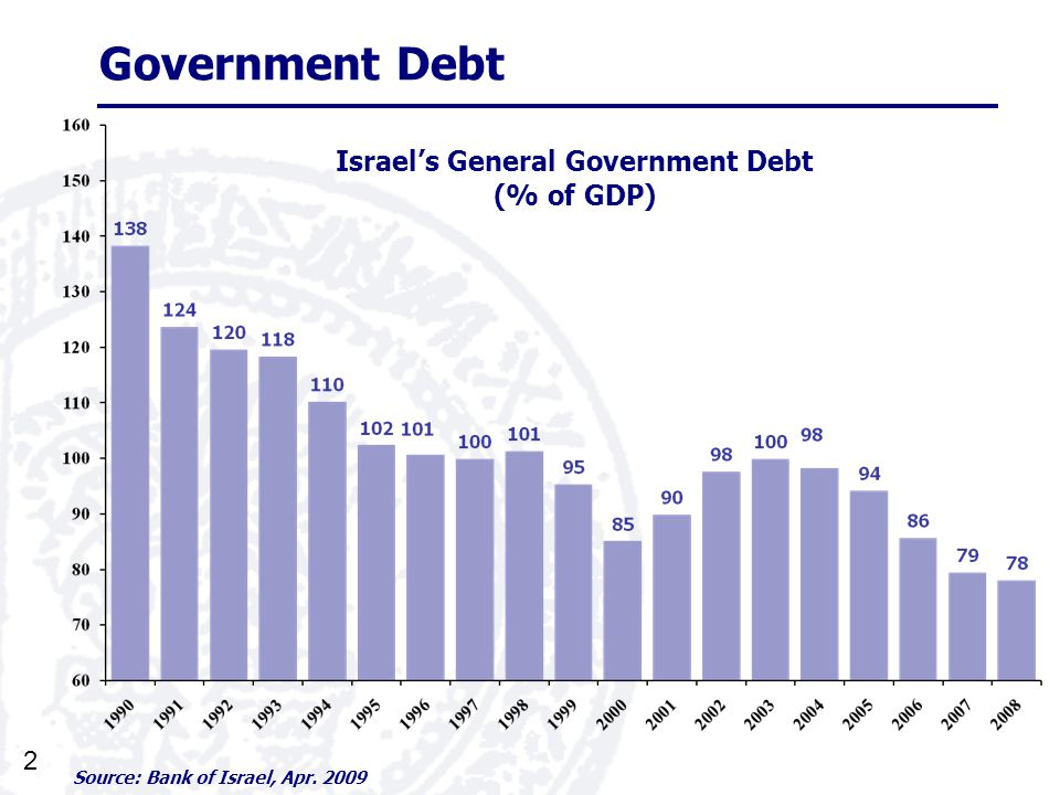 2 Government Debt Source: Bank of Israel, Apr. 2009 Israels General Government Debt (% of GDP)