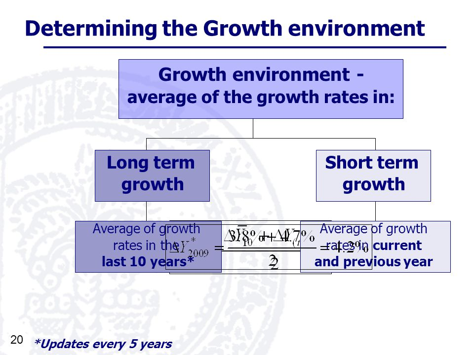 20 Determining the Growth environment Growth environment - average of the growth rates in: Short term growth Long term growth Average of growth rates in the last 10 years* Average of growth rates in current and previous year *Updates every 5 years