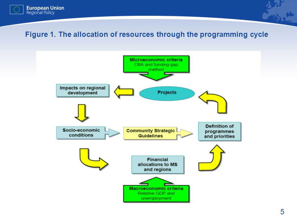 5 Figure 1. The allocation of resources through the programming cycle