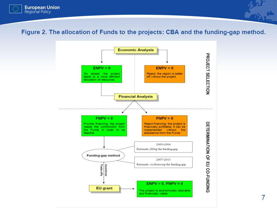 7 Figure 2. The allocation of Funds to the projects: CBA and the funding-gap method.