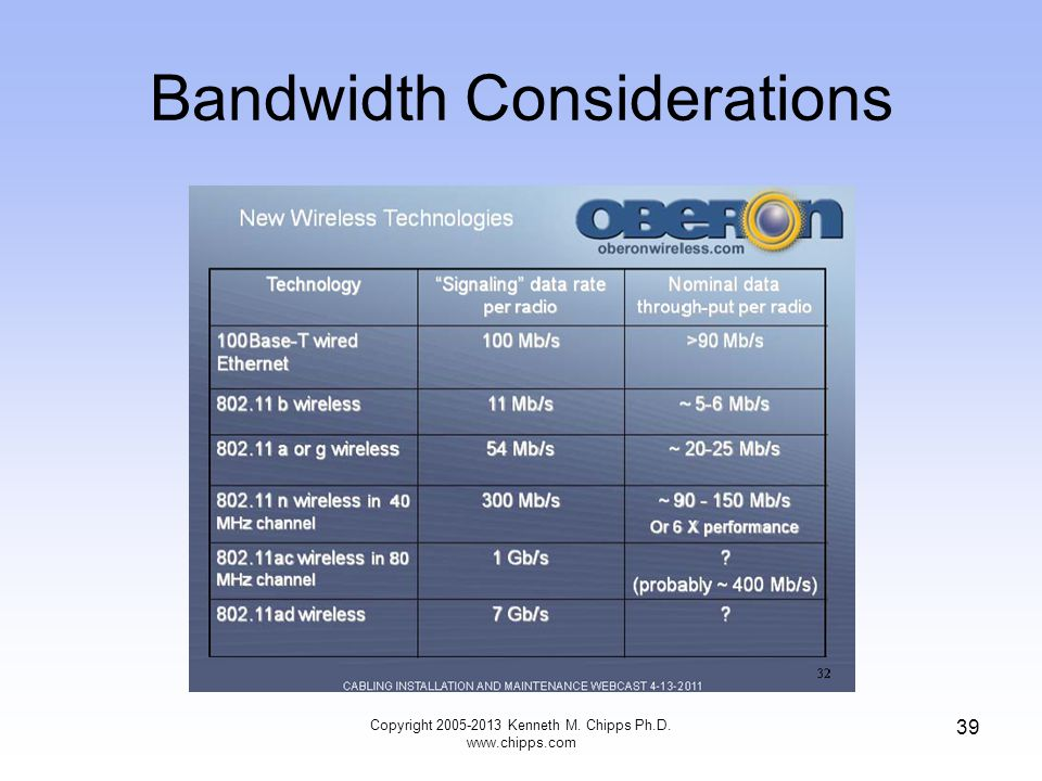 Bandwidth Considerations Copyright 2005-2013 Kenneth M. Chipps Ph.D. www.chipps.com 39