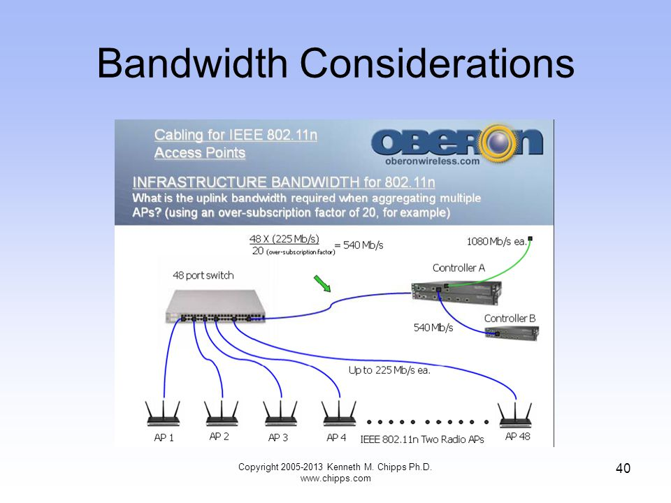 Bandwidth Considerations Copyright 2005-2013 Kenneth M. Chipps Ph.D. www.chipps.com 40