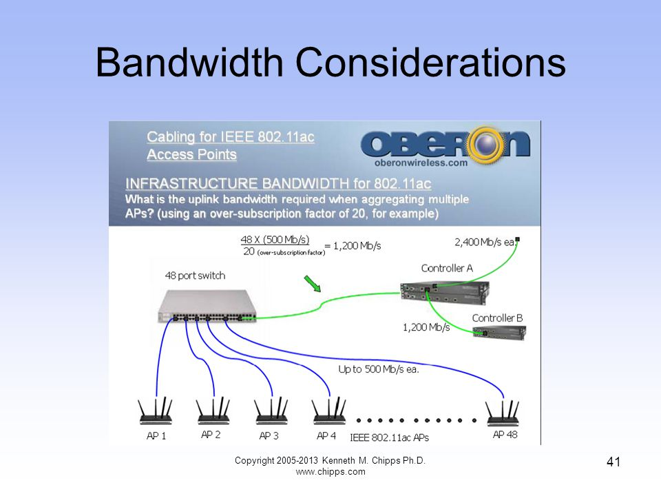 Bandwidth Considerations Copyright 2005-2013 Kenneth M. Chipps Ph.D. www.chipps.com 41