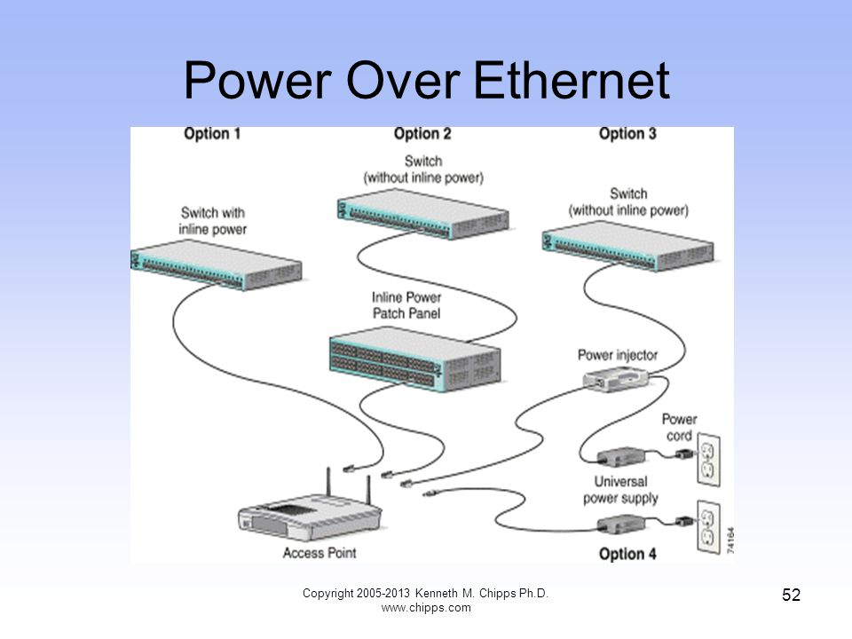 Power Over Ethernet 52 Copyright 2005-2013 Kenneth M. Chipps Ph.D. www.chipps.com