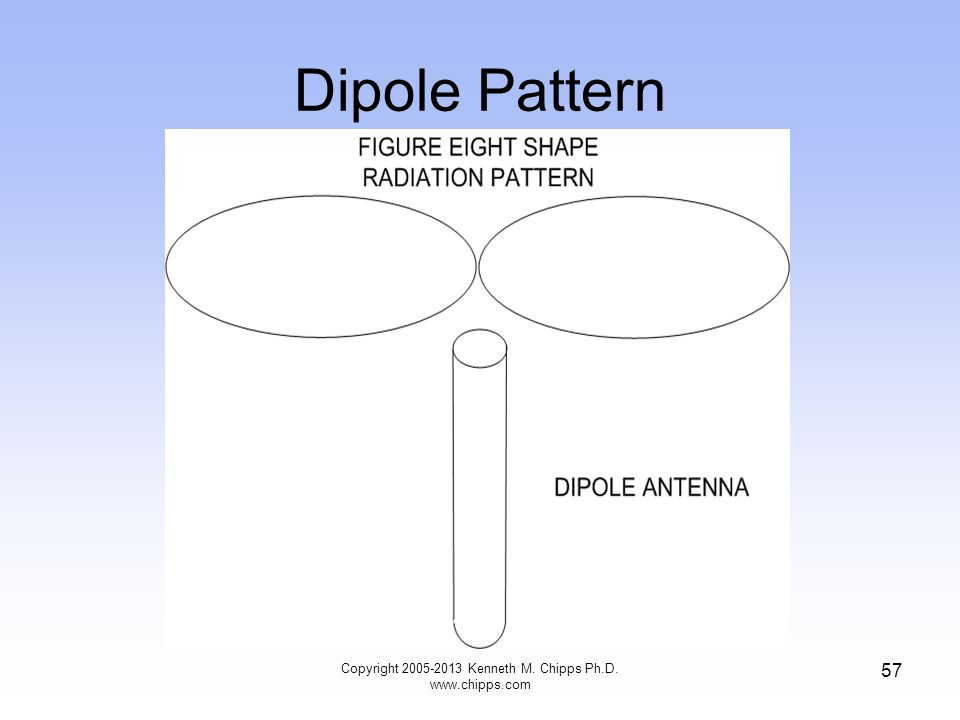 Dipole Pattern 57 Copyright 2005-2013 Kenneth M. Chipps Ph.D. www.chipps.com