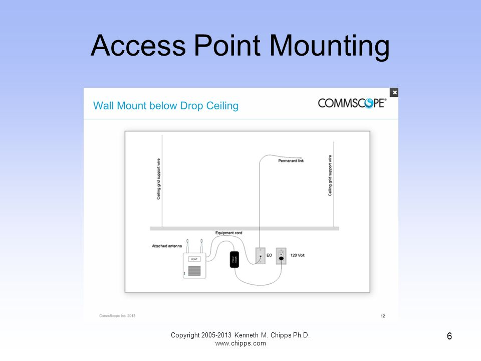 Access Point Mounting Copyright 2005-2013 Kenneth M. Chipps Ph.D. www.chipps.com 6
