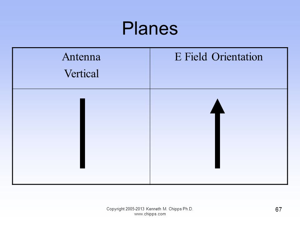 Planes Antenna Vertical E Field Orientation 67 Copyright 2005-2013 Kenneth M.