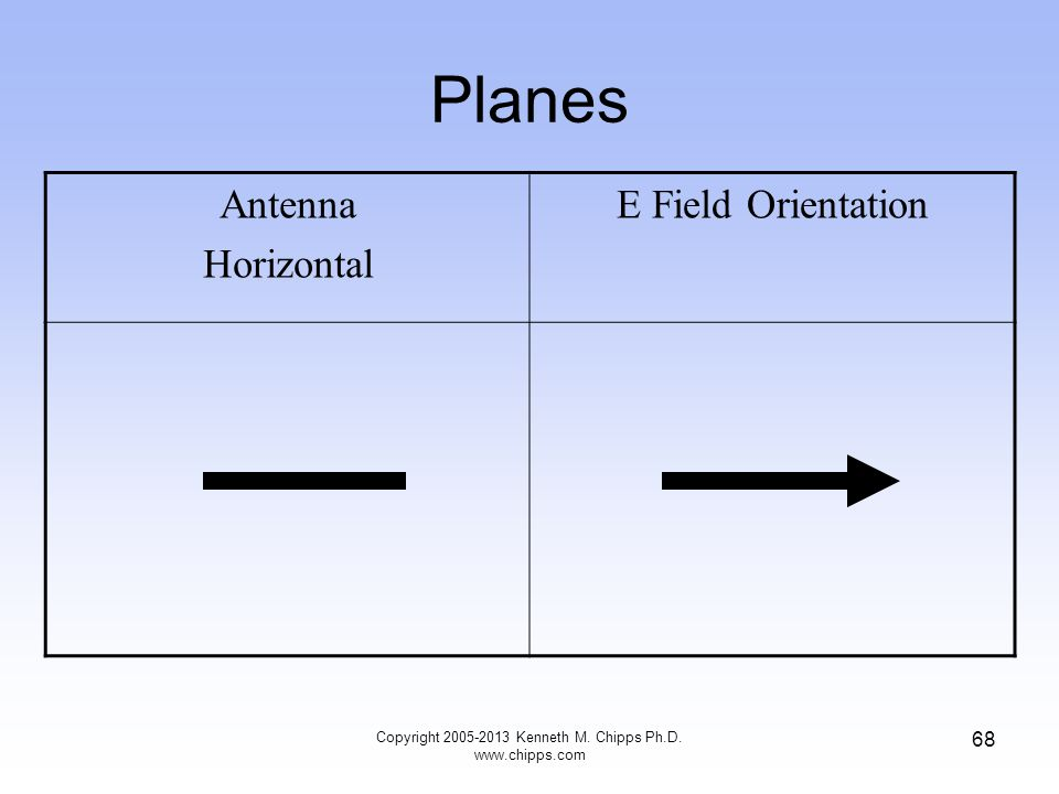 Planes Antenna Horizontal E Field Orientation 68 Copyright 2005-2013 Kenneth M.