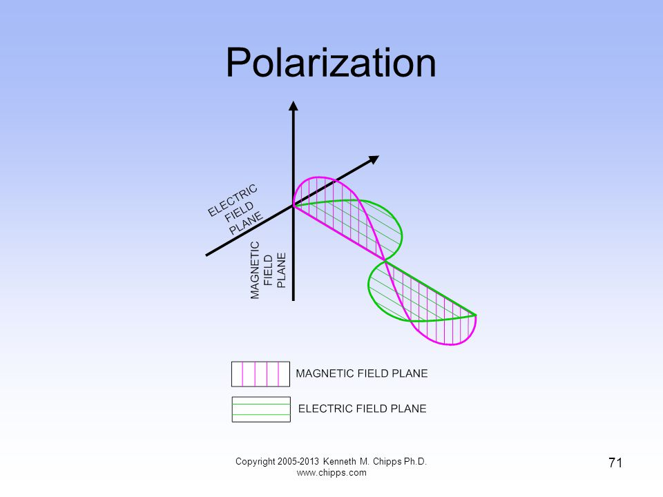 Polarization 71 Copyright 2005-2013 Kenneth M. Chipps Ph.D. www.chipps.com