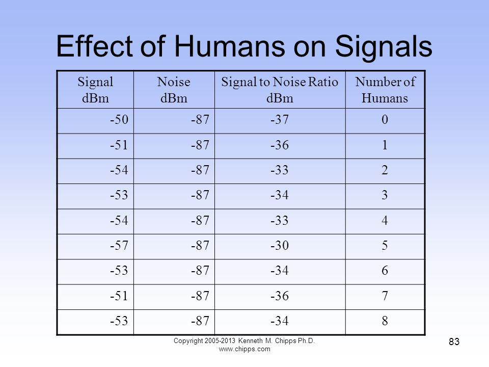 Effect of Humans on Signals Signal dBm Noise dBm Signal to Noise Ratio dBm Number of Humans -50-87-370 -51-87-361 -54-87-332 -53-87-343 -54-87-334 -57-87-305 -53-87-346 -51-87-367 -53-87-348 83 Copyright 2005-2013 Kenneth M.