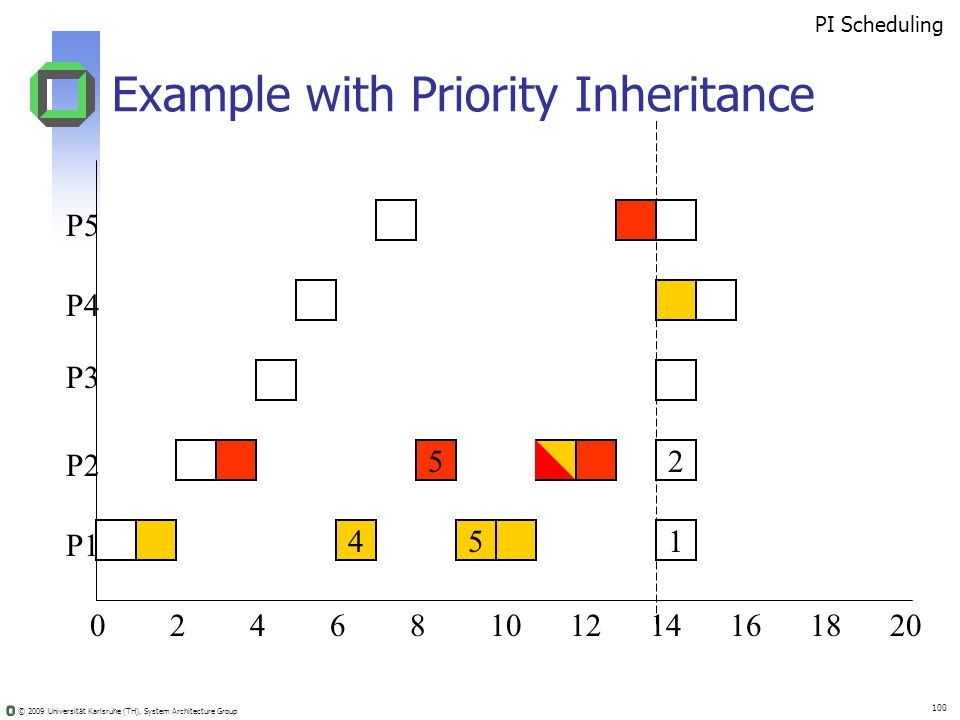 © 2009 Universität Karlsruhe (TH), System Architecture Group 100 Example with Priority Inheritance 02410681214201816 52 451 PI Scheduling P5 P4 P3 P2 P1