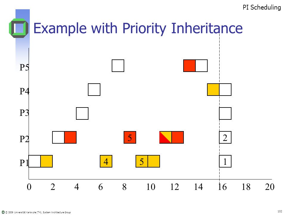 © 2009 Universität Karlsruhe (TH), System Architecture Group 102 Example with Priority Inheritance 02410681214201816 52 451 PI Scheduling P5 P4 P3 P2 P1