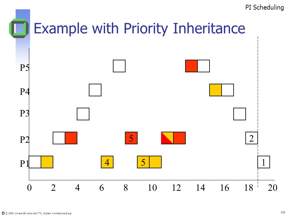 © 2009 Universität Karlsruhe (TH), System Architecture Group 105 Example with Priority Inheritance 02410681214201816 52 451 PI Scheduling P5 P4 P3 P2 P1
