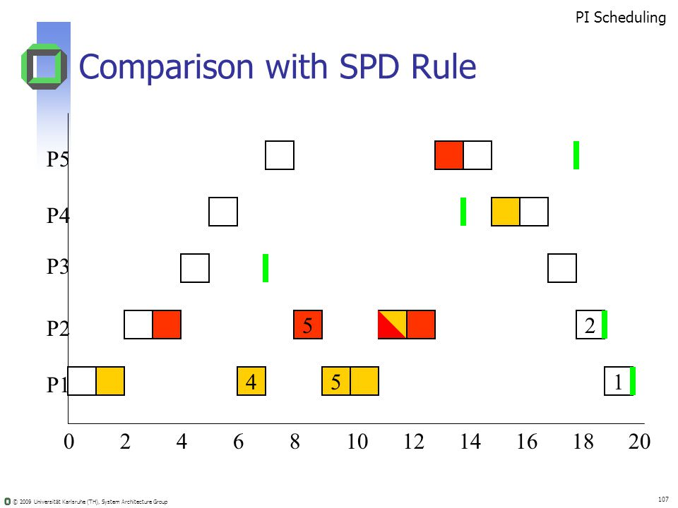 © 2009 Universität Karlsruhe (TH), System Architecture Group 107 Comparison with SPD Rule 02410681214201816 52 451 PI Scheduling P5 P4 P3 P2 P1