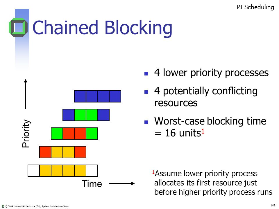© 2009 Universität Karlsruhe (TH), System Architecture Group 109 Chained Blocking 4 lower priority processes 4 potentially conflicting resources Worst-case blocking time = 16 units 1 Time Priority PI Scheduling 1 Assume lower priority process allocates its first resource just before higher priority process runs