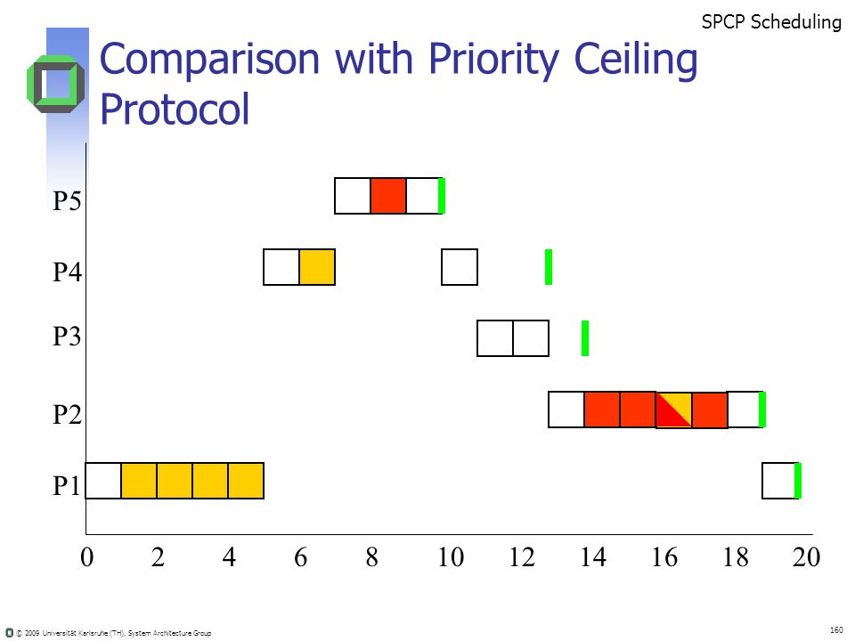 © 2009 Universität Karlsruhe (TH), System Architecture Group 160 Comparison with Priority Ceiling Protocol 02410681214201816 SPCP Scheduling P5 P4 P3 P2 P1