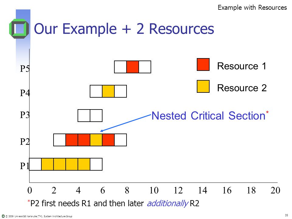 © 2009 Universität Karlsruhe (TH), System Architecture Group 35 Our Example + 2 Resources 02410681214201816 Resource 1 Resource 2 Nested Critical Section * * P2 first needs R1 and then later additionally R2 Example with Resources P5 P4 P3 P2 P1