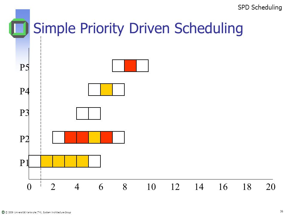 © 2009 Universität Karlsruhe (TH), System Architecture Group 36 Simple Priority Driven Scheduling 02410681214201816 SPD Scheduling P5 P4 P3 P2 P1