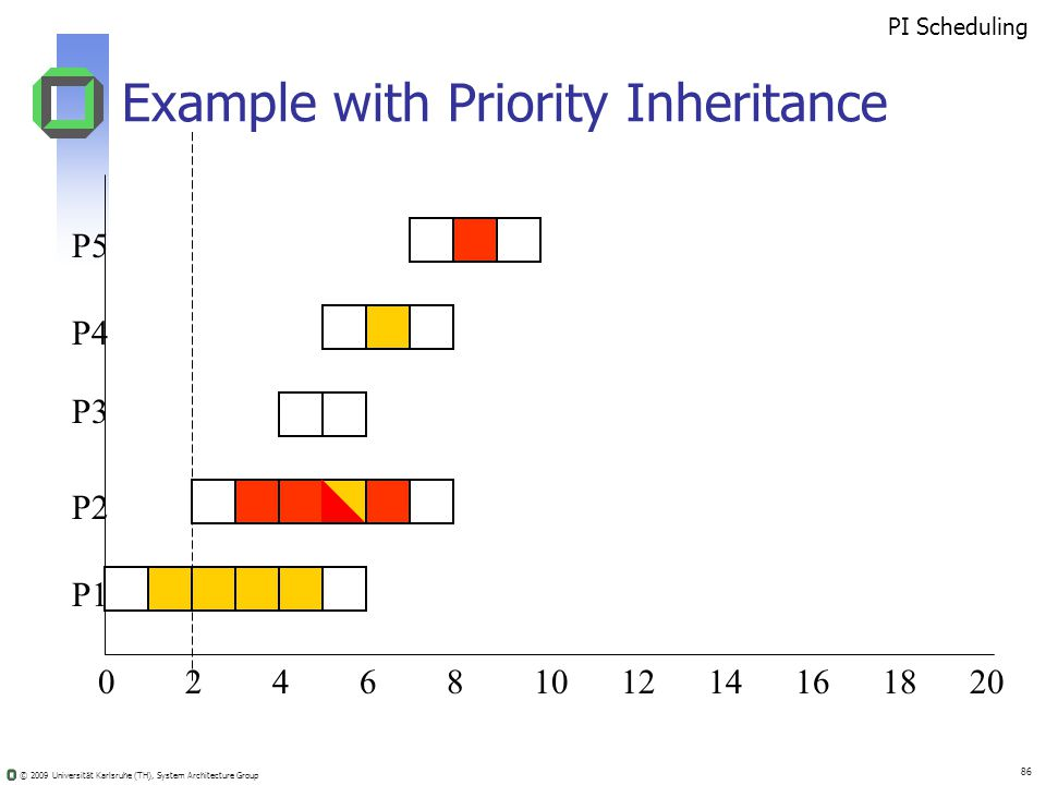 © 2009 Universität Karlsruhe (TH), System Architecture Group 86 Example with Priority Inheritance 02410681214201816 PI Scheduling P5 P4 P3 P2 P1