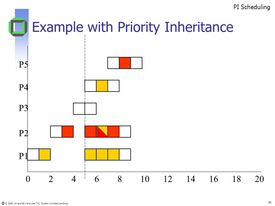 © 2009 Universität Karlsruhe (TH), System Architecture Group 89 Example with Priority Inheritance 02410681214201816 PI Scheduling P5 P4 P3 P2 P1