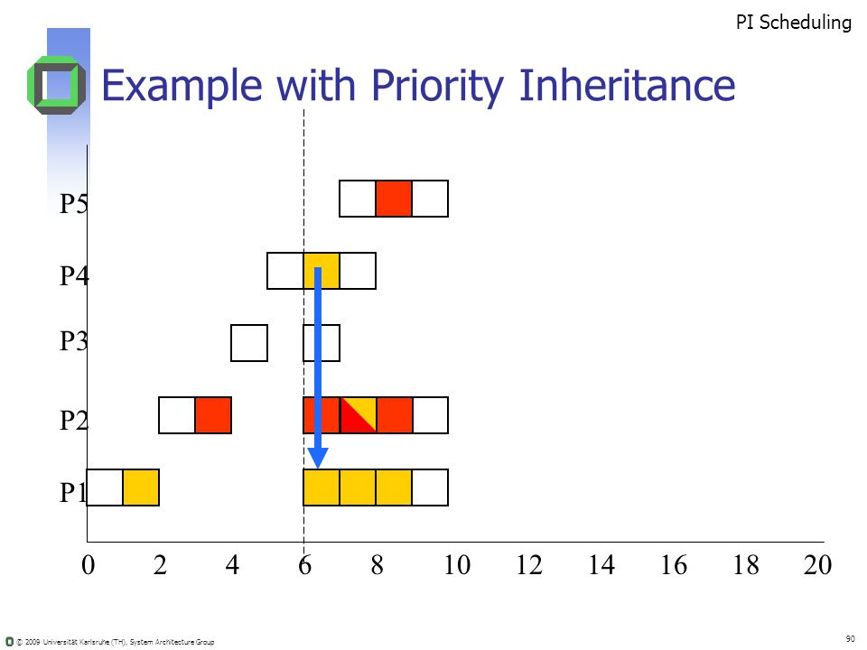 © 2009 Universität Karlsruhe (TH), System Architecture Group 90 Example with Priority Inheritance 02410681214201816 PI Scheduling P5 P4 P3 P2 P1