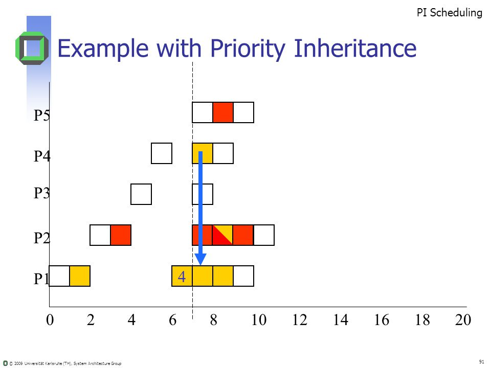 © 2009 Universität Karlsruhe (TH), System Architecture Group 91 Example with Priority Inheritance 02410681214201816 4 PI Scheduling P5 P4 P3 P2 P1