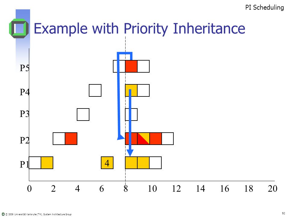 © 2009 Universität Karlsruhe (TH), System Architecture Group 92 Example with Priority Inheritance 02410681214201816 4 PI Scheduling P5 P4 P3 P2 P1