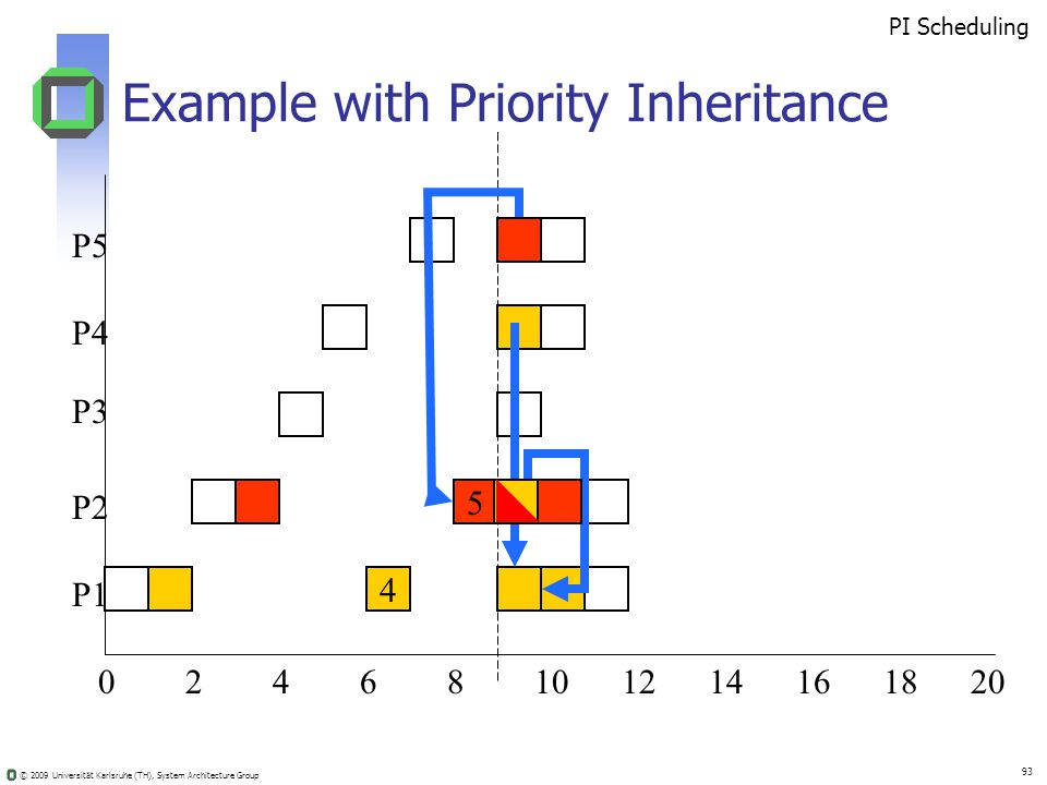 © 2009 Universität Karlsruhe (TH), System Architecture Group 93 Example with Priority Inheritance 02410681214201816 5 4 PI Scheduling P5 P4 P3 P2 P1