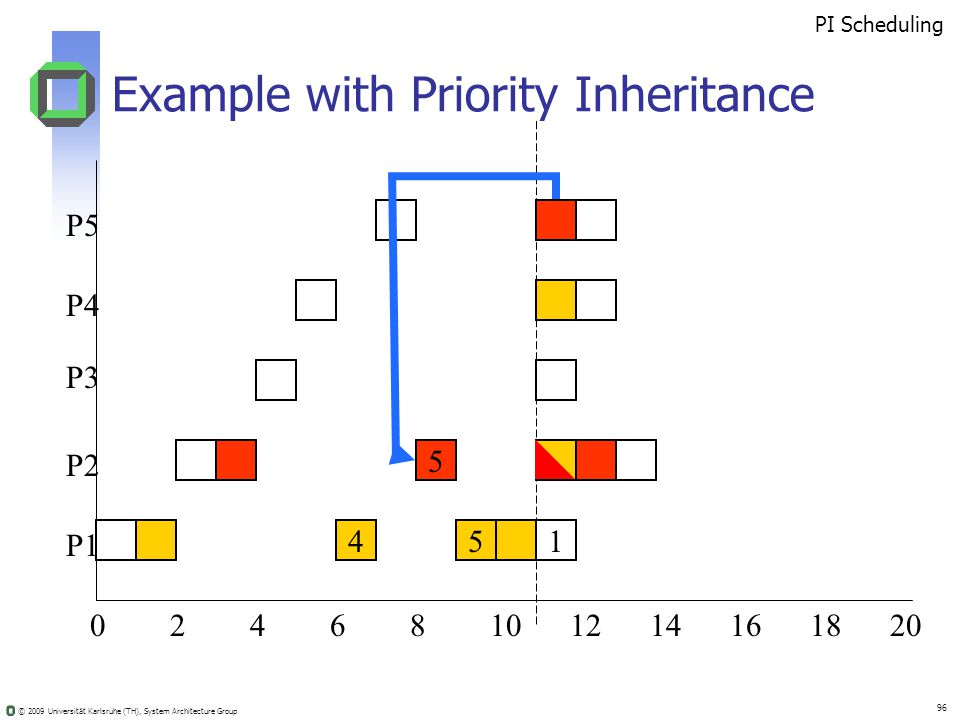 © 2009 Universität Karlsruhe (TH), System Architecture Group 96 Example with Priority Inheritance 02410681214201816 5 451 PI Scheduling P5 P4 P3 P2 P1