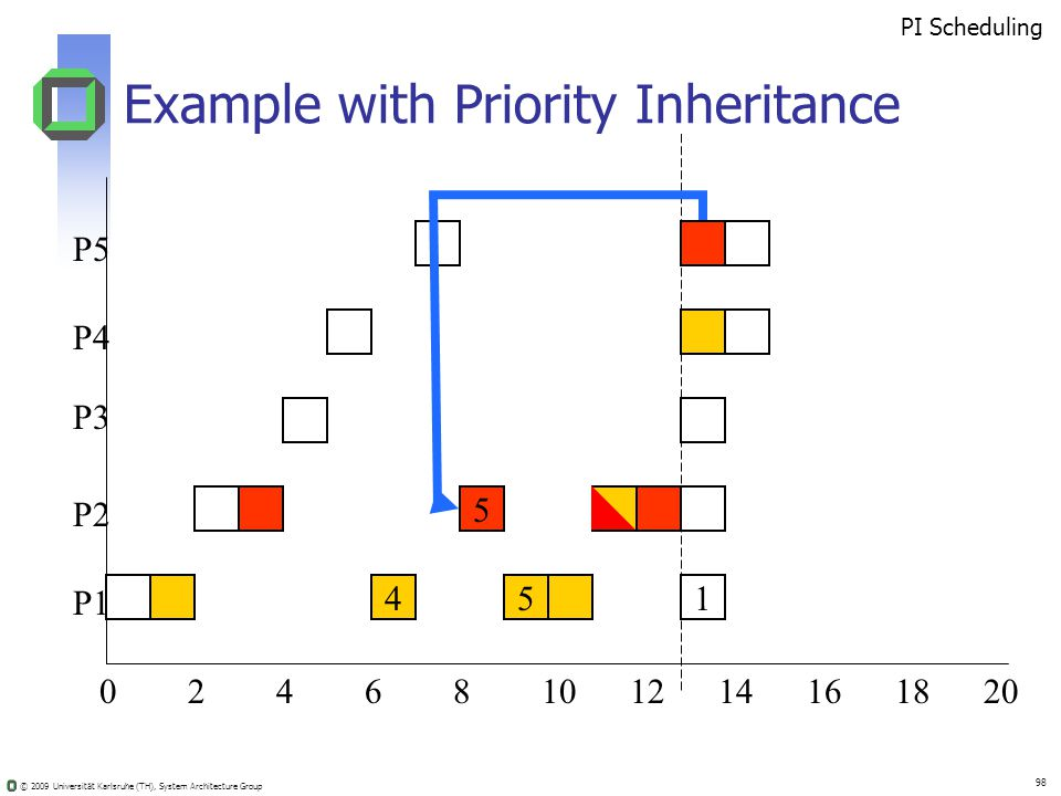 © 2009 Universität Karlsruhe (TH), System Architecture Group 98 Example with Priority Inheritance 02410681214201816 5 451 PI Scheduling P5 P4 P3 P2 P1