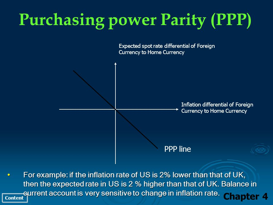 Content Purchasing power Parity (PPP) Chapter 4 For example: if the inflation rate of US is 2% lower than that of UK, then the expected rate in US is 2 % higher than that of UK.