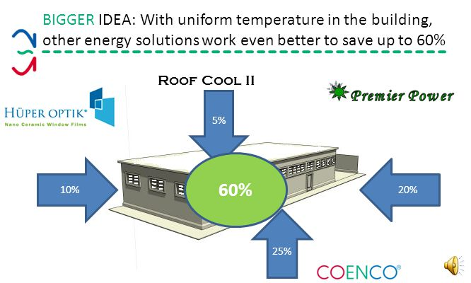 BIG IDEA: Cycling the systems builds a thermal bank that uses lights, people, everything to balance out the energy need